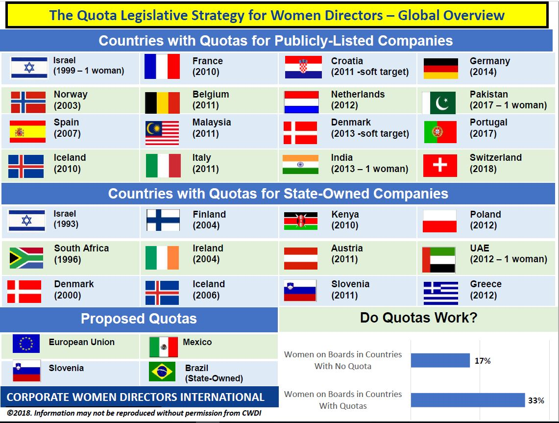 National Board Quotas and the Gender Pay Gap among European
